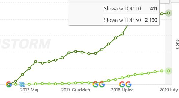 wzrosty widoczności luty 2019