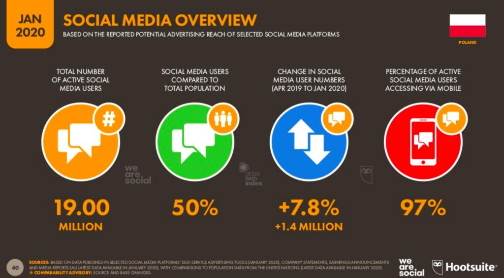 badanie liczba użytkowników Facebook